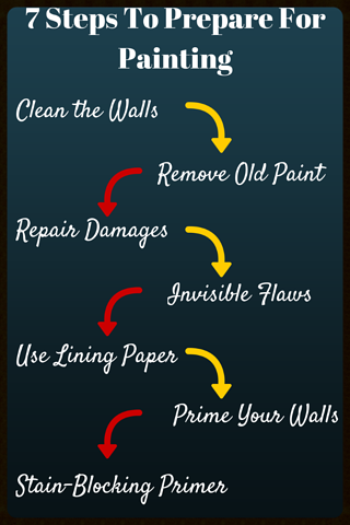 7_Steps_To_Prepare_For_Painting-098496-edited